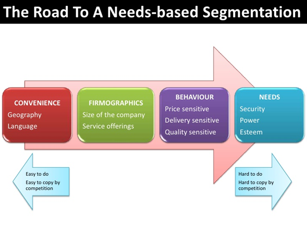 Road to a need based segmentation